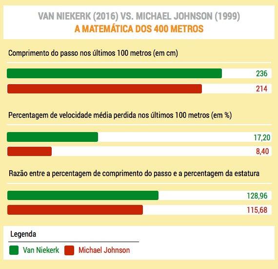 niekerk_johnson_numeros