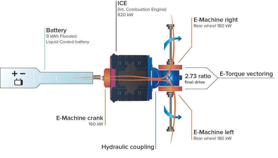 O esquema mecânico do Regera: entre os bancos estão as baterias, a que se segue um motor eléctrico de 218 cv montado em linha com o V8 biturbo com cerca de 1100 cv