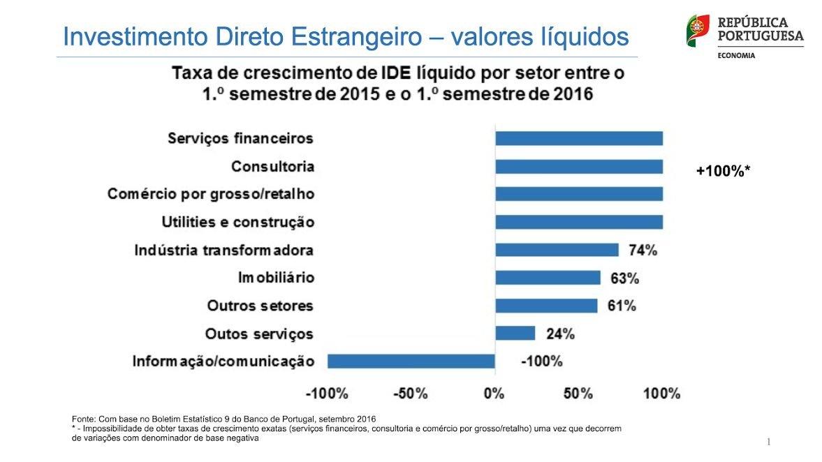 Fonte: Governo de Portugal - Ministério da Economia