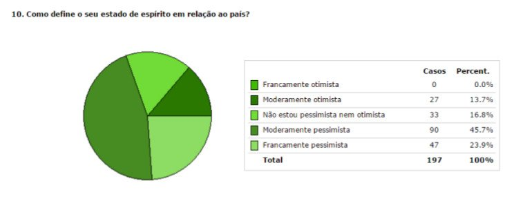 Barómetro_Resultados Novembro10