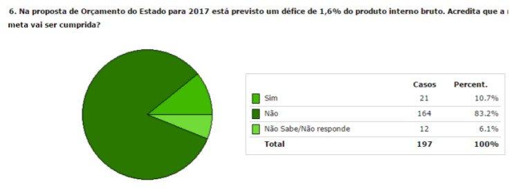 Barómetro_Resultados Novembro6