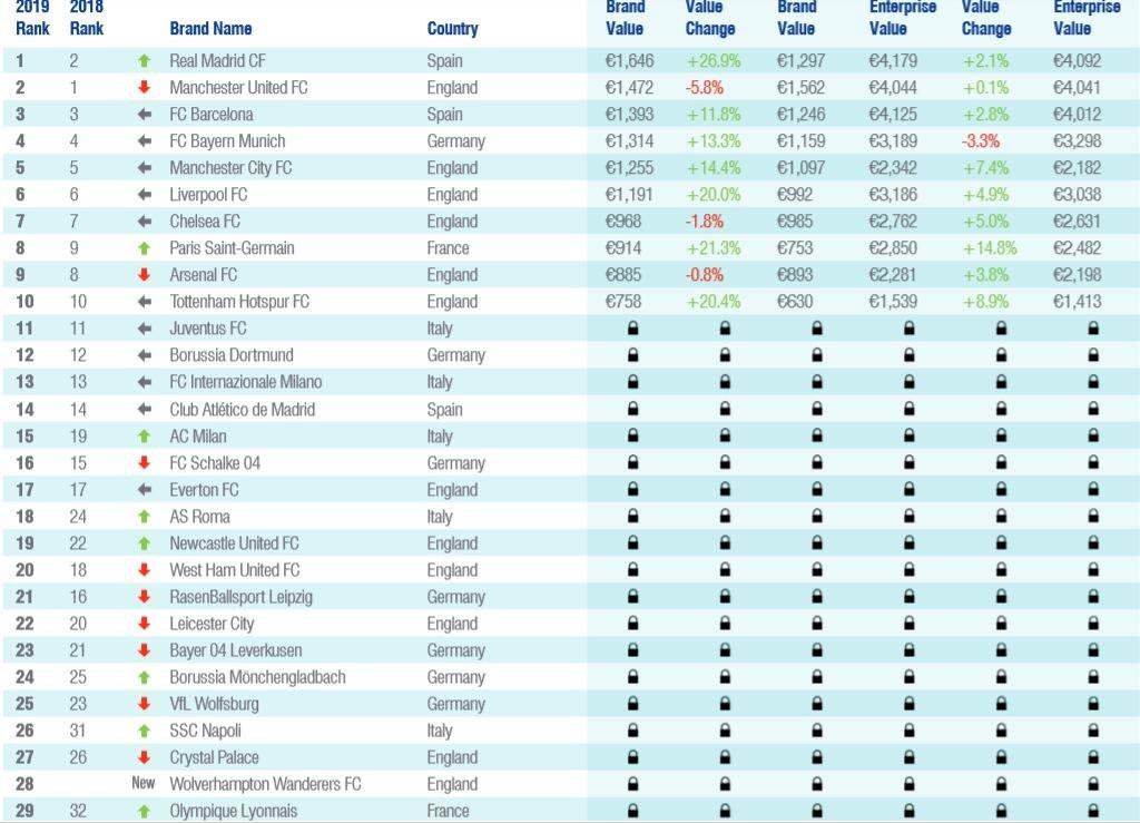 303810699 O clube da Luz não é, contudo, o único clube português a constar no  relatório. Também o FC Porto vem destacado, mas noutra tabela: ocupa  igualmente a 40ª ...