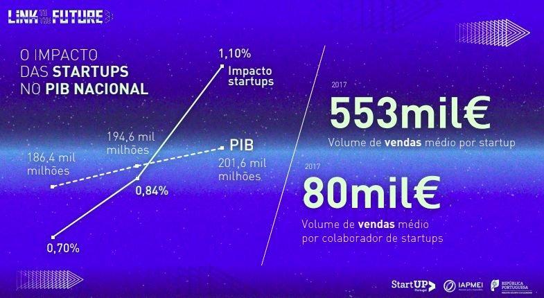 Os dados revelados pela Startup Portugal relativos ao PIB