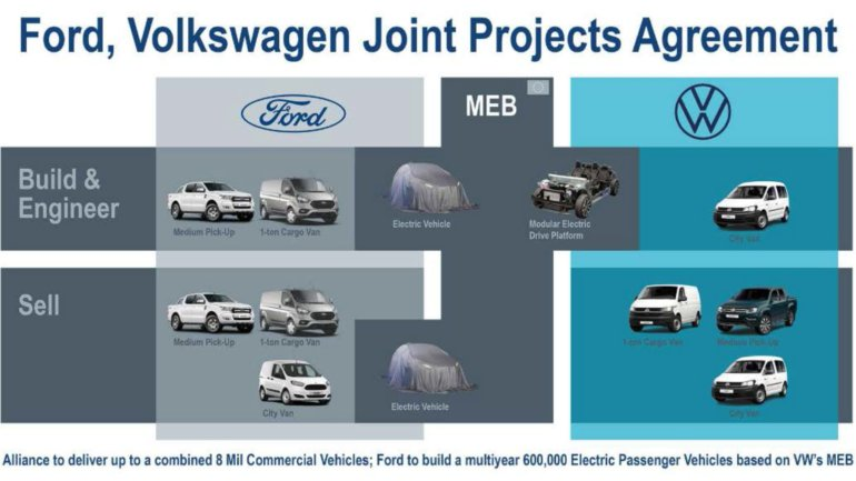 VW-Ford marriage to generate descendants