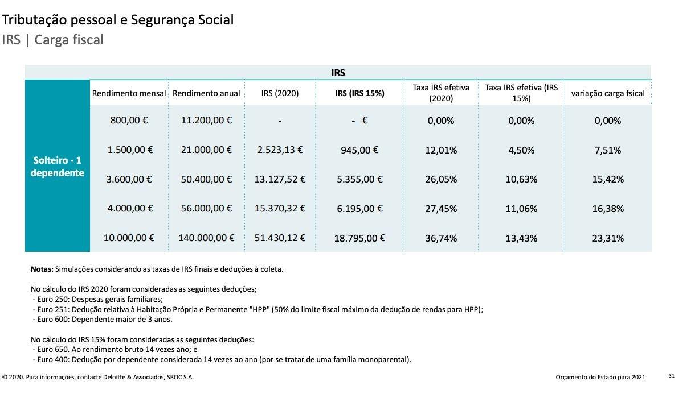 simulações deloitte taxa fixa de IRS